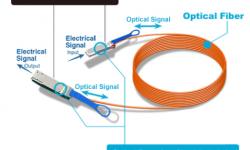 Tìm hiểu module quang Active Optical Cable (AOC)