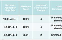 Con đường tiến hóa của 100BASE-T, 1000BASE-T, 10GBASE-T, 40GBASE-T